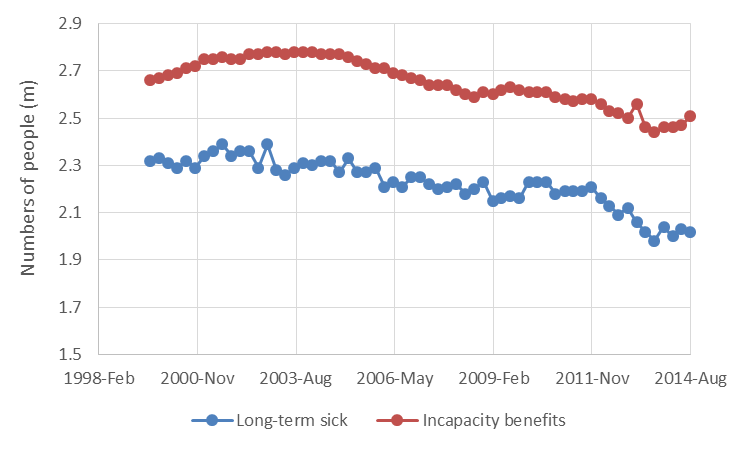 Data incapacity from labour market stats